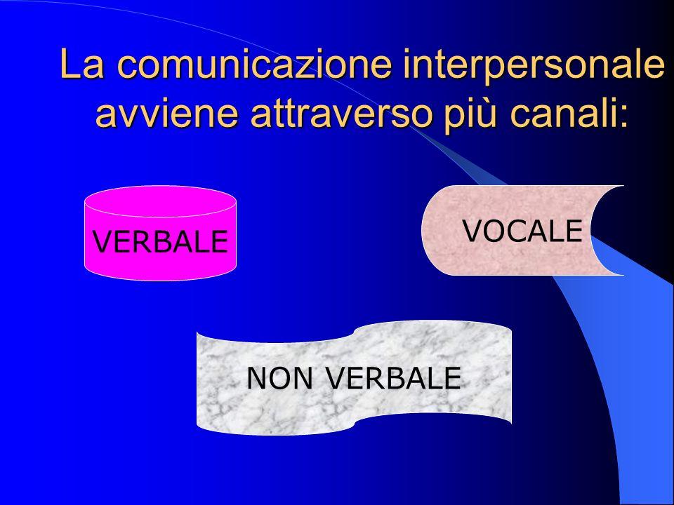 La comunicazione interpersonale avviene attraverso più canali: VERBALE VOCALE NON VERBALE