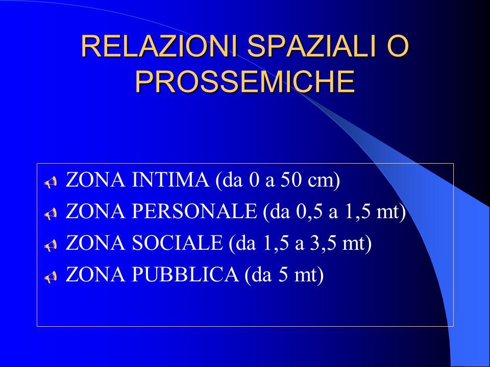 RELAZIONI SPAZIALI O PROSSEMICHE  ZONA INTIMA (da 0 a 50 cm)  ZONA PERSONALE (da 0,5 a 1,5 mt)  ZONA SOCIALE (da 1,5 a 3,5 mt)  ZONA PUBBLICA (da 5 mt)