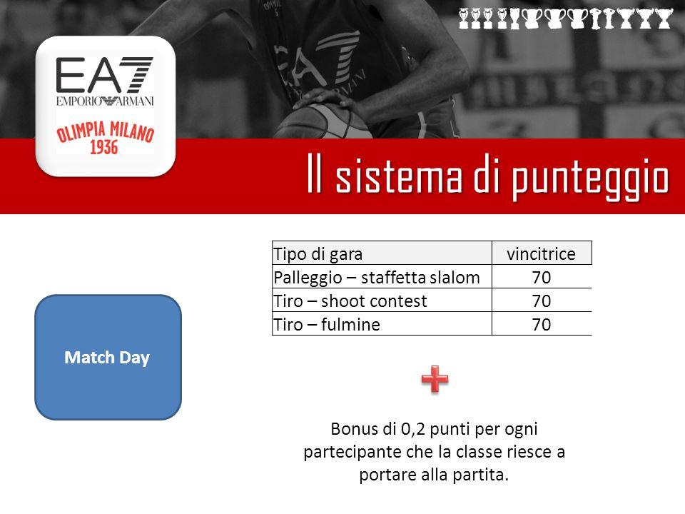 Il sistema di punteggio Match Day Tipo di garavincitrice Palleggio – staffetta slalom70 Tiro – shoot contest70 Tiro – fulmine70 Bonus di 0,2 punti per ogni partecipante che la classe riesce a portare alla partita.