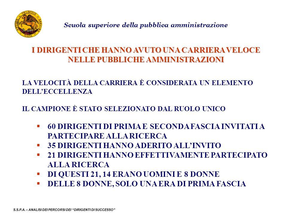 Scuola superiore della pubblica amministrazione I DIRIGENTI CHE HANNO AVUTO UNA CARRIERA VELOCE NELLE PUBBLICHE AMMINISTRAZIONI LA VELOCITÀ DELLA CARRIERA È CONSIDERATA UN ELEMENTO DELL'ECCELLENZA IL CAMPIONE È STATO SELEZIONATO DAL RUOLO UNICO  60 DIRIGENTI DI PRIMA E SECONDA FASCIA INVITATI A PARTECIPARE ALLA RICERCA  35 DIRIGENTI HANNO ADERITO ALL'INVITO  21 DIRIGENTI HANNO EFFETTIVAMENTE PARTECIPATO ALLA RICERCA  DI QUESTI 21, 14 ERANO UOMINI E 8 DONNE  DELLE 8 DONNE, SOLO UNA ERA DI PRIMA FASCIA S.S.P.A.