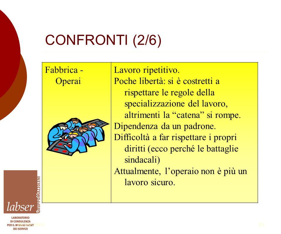 28-09-200525 CONFRONTI (2/6) Fabbrica - Operai Lavoro ripetitivo.