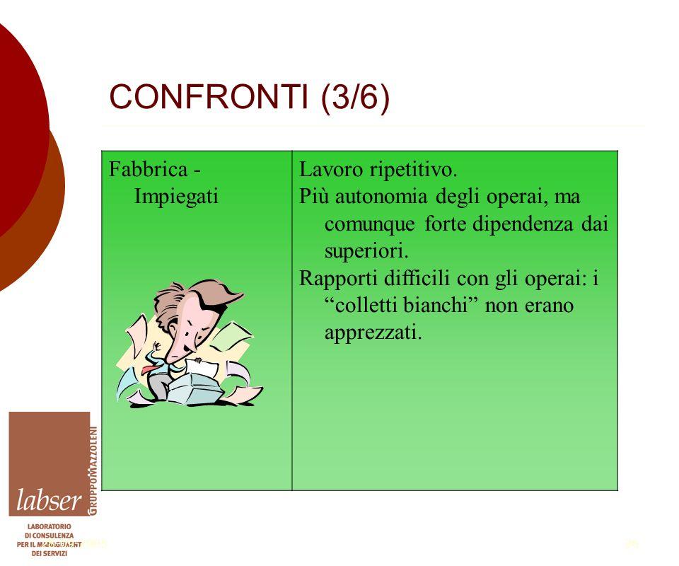 28-09-200526 CONFRONTI (3/6) Fabbrica - Impiegati Lavoro ripetitivo.