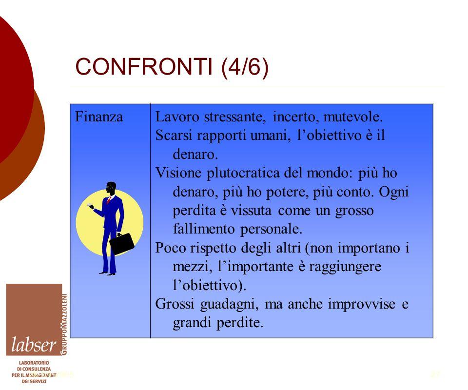 28-09-200527 CONFRONTI (4/6) FinanzaLavoro stressante, incerto, mutevole.