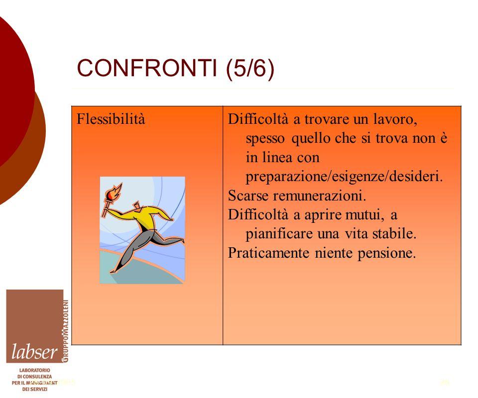 28-09-200528 CONFRONTI (5/6) FlessibilitàDifficoltà a trovare un lavoro, spesso quello che si trova non è in linea con preparazione/esigenze/desideri.