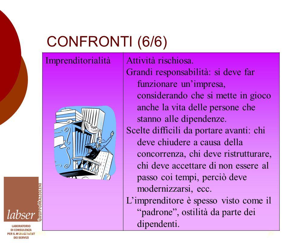 28-09-200529 CONFRONTI (6/6) ImprenditorialitàAttività rischiosa.