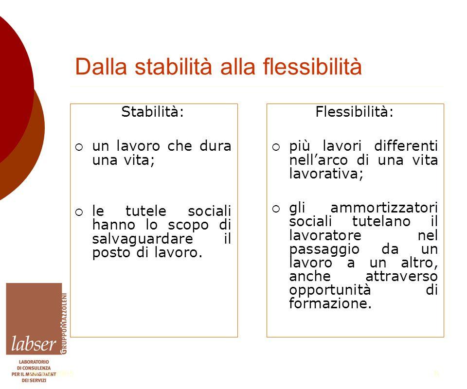 28-09-20058 Dalla stabilità alla flessibilità Stabilità:  un lavoro che dura una vita;  le tutele sociali hanno lo scopo di salvaguardare il posto di lavoro.