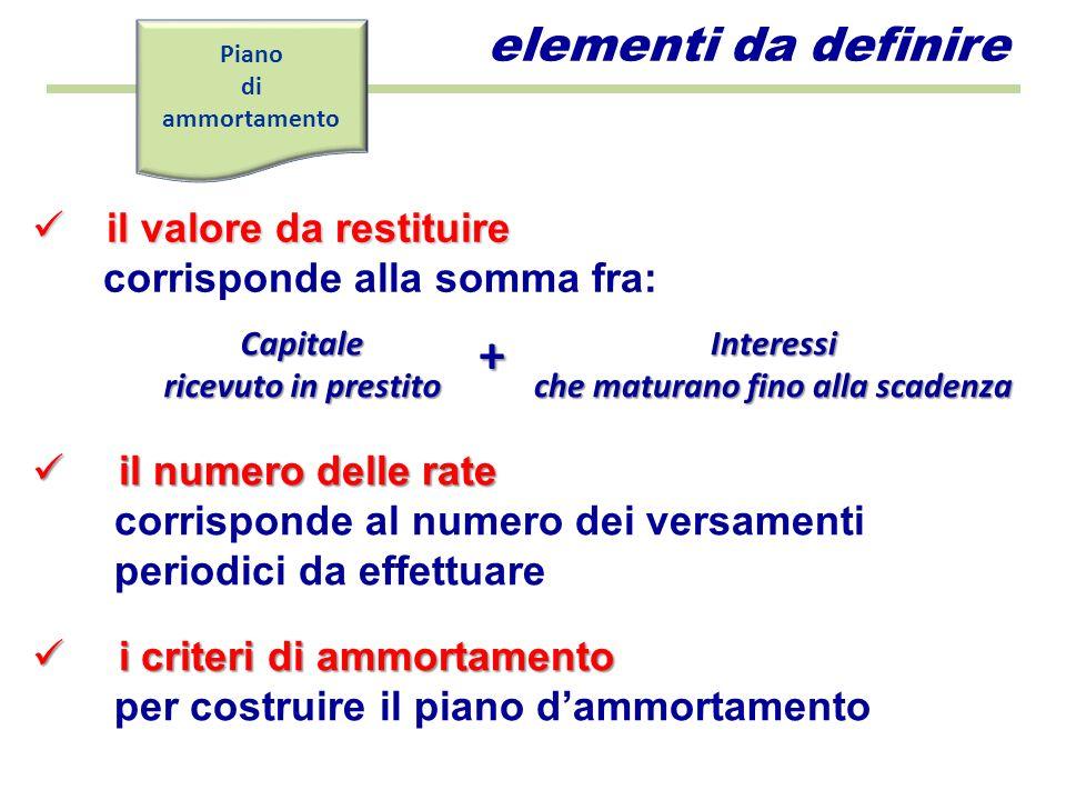 a quote di capitale costante ammortamento italiano a rate costanti ammortamento francese Le rate sono la somma di: - quota capitale ottenuta con la seguente formula: C n - quota interessi ottenuta con la seguente formula: C I = i * (C – (k -1) * n Le rate sono la somma di: - quota capitale ottenuta calcolando il valore attuale con la seguente formula: C = R(1+i) -1 + R(1+i) -2 + … + R(1+i) -n - quota interessi valutata sul debito residuo criteri di ammortamento