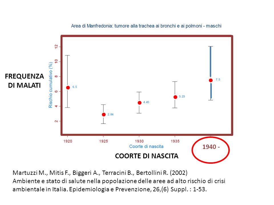 Martuzzi M., Mitis F., Biggeri A., Terracini B., Bertollini R. (2002) Ambiente e stato di salute nella popolazione delle aree ad alto rischio di crisi