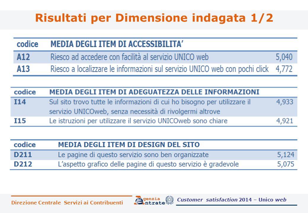 Risultati per Dimensione indagata 1/2 Direzione Centrale Servizi ai Contribuenti Customer satisfaction 2014 – Unico web