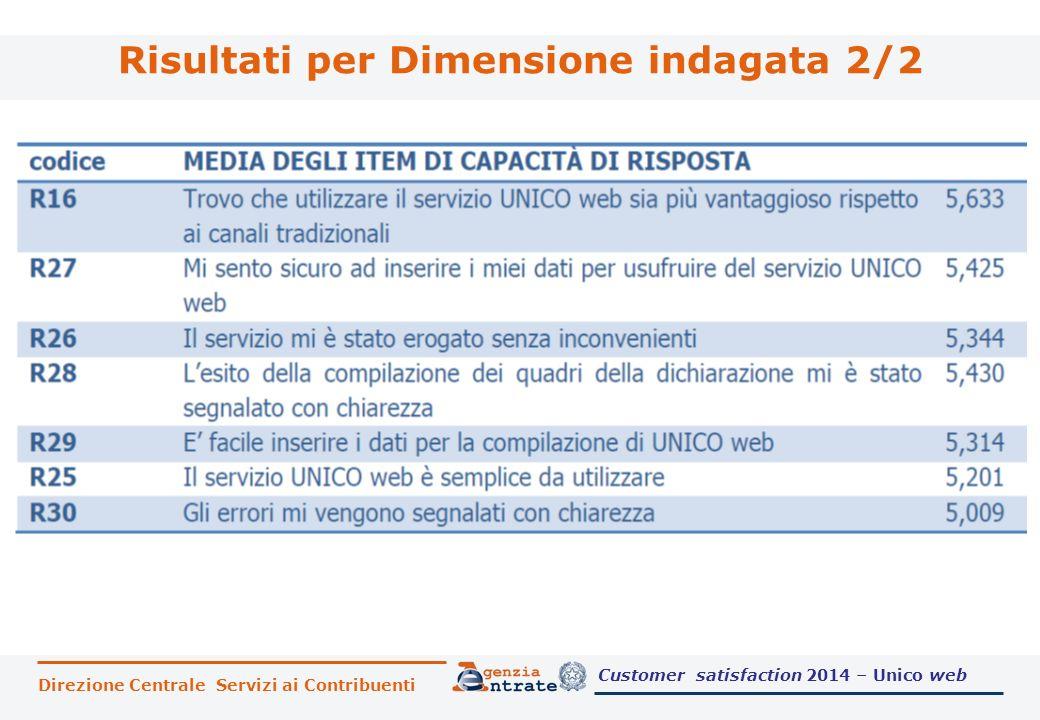 Risultati per Dimensione indagata 2/2 Direzione Centrale Servizi ai Contribuenti Customer satisfaction 2014 – Unico web