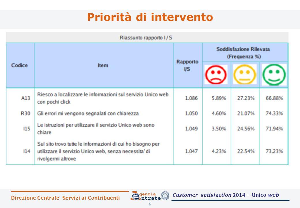 Direzione Centrale Servizi ai Contribuenti Priorità di intervento 6 Customer satisfaction 2014 – Unico web