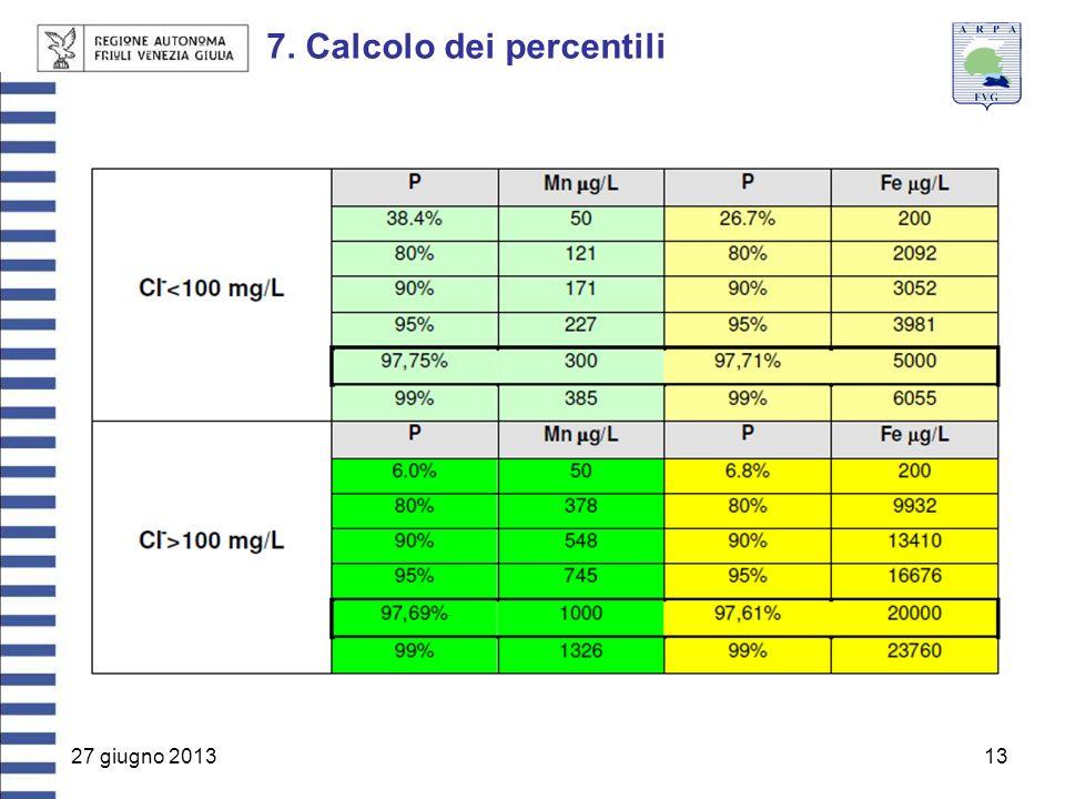 27 giugno 201313 7. Calcolo dei percentili