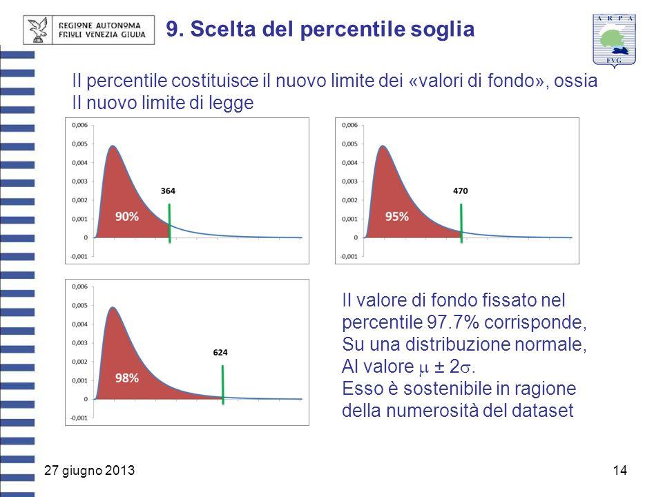 27 giugno 201314 9. Scelta del percentile soglia Il percentile costituisce il nuovo limite dei «valori di fondo», ossia Il nuovo limite di legge Il va
