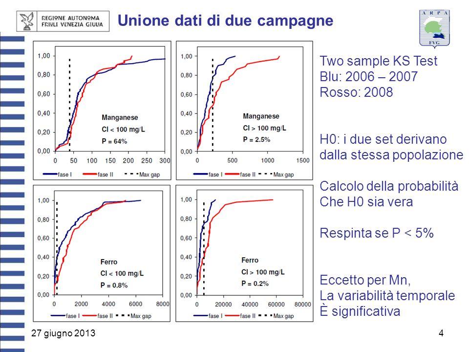 27 giugno 20134 Unione dati di due campagne Two sample KS Test Blu: 2006 – 2007 Rosso: 2008 H0: i due set derivano dalla stessa popolazione Calcolo della probabilità Che H0 sia vera Respinta se P < 5% Eccetto per Mn, La variabilità temporale È significativa