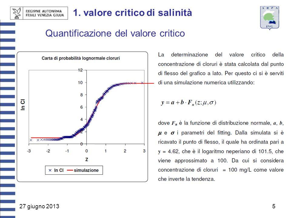 27 giugno 20135 1. valore critico di salinità Quantificazione del valore critico
