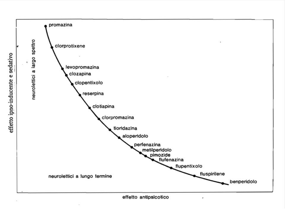 Attenzione: acatisia tardiva (discinesia tardiva) Nel 13% dei pazienti in trattamento a lungo termine Spesso si manifesta con la riduzione/sospensione degli antipsicotici Importante: non scompare a seguito della sospensione dei neurolettici Non risponde al trattamento con oppiacei o beta bloccanti Clinica-forma oggettiva: come acatisia acuta + (talvolta) movimenti complessi e stereotipati del tronco e degli arti che possono essere soppressi volontariamente solo per brevi momenti Clinica-forma soggettiva: il paziente avverte la difficoltà a mantenere una certa posizione e/o la necessità insopprimibile di muoversi, ma non la trasforma in movimento.