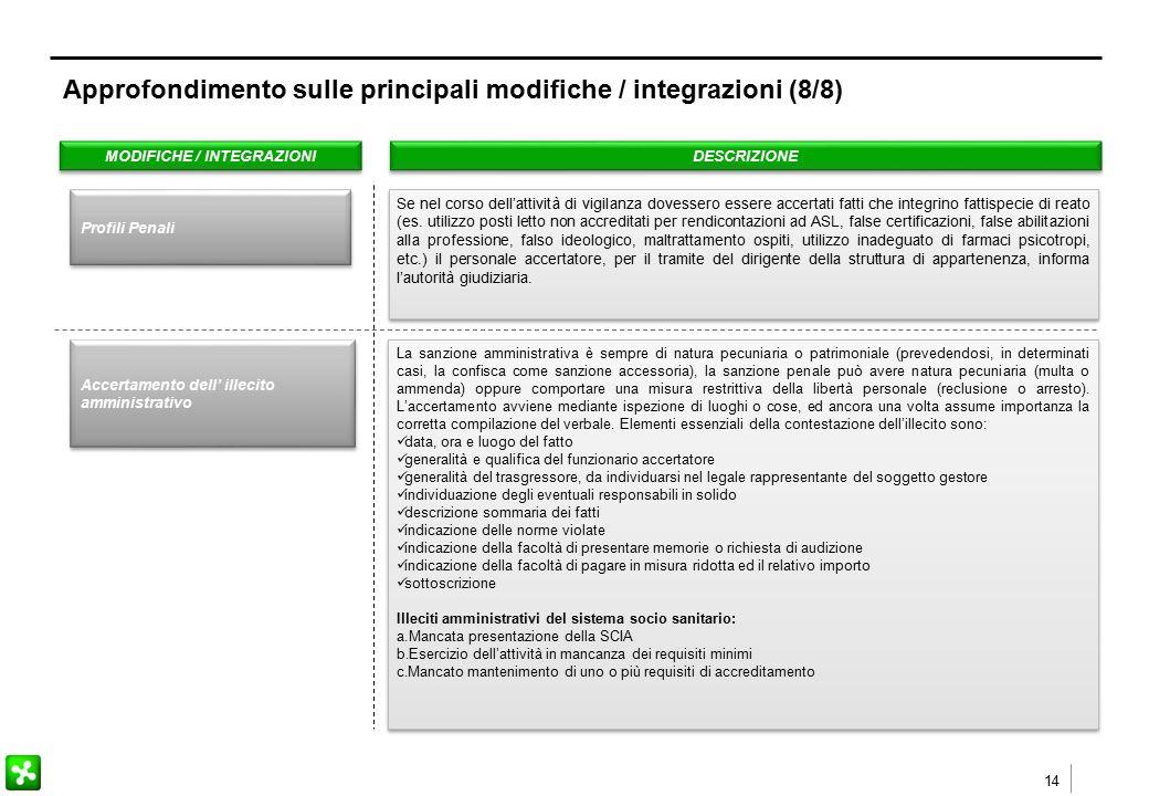 14 MODIFICHE / INTEGRAZIONI DESCRIZIONE Se nel corso dell'attività di vigilanza dovessero essere accertati fatti che integrino fattispecie di reato (es.
