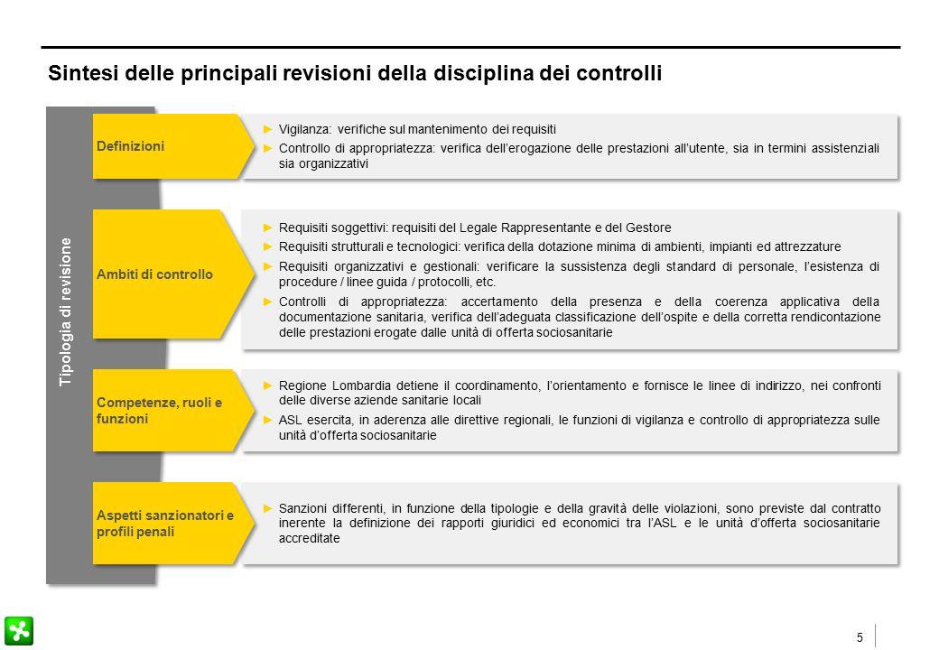 5 Sintesi delle principali revisioni della disciplina dei controlli ►Vigilanza: verifiche sul mantenimento dei requisiti ►Controllo di appropriatezza: