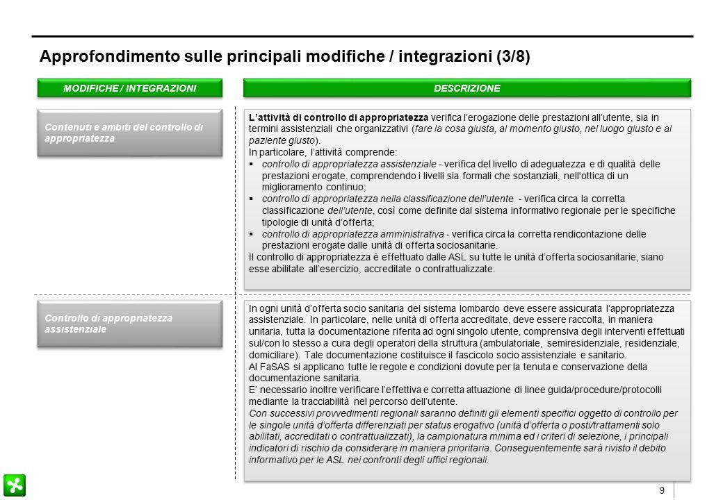 9 MODIFICHE / INTEGRAZIONI DESCRIZIONE L'attività di controllo di appropriatezza verifica l'erogazione delle prestazioni all'utente, sia in termini assistenziali che organizzativi (fare la cosa giusta, al momento giusto, nel luogo giusto e al paziente giusto).