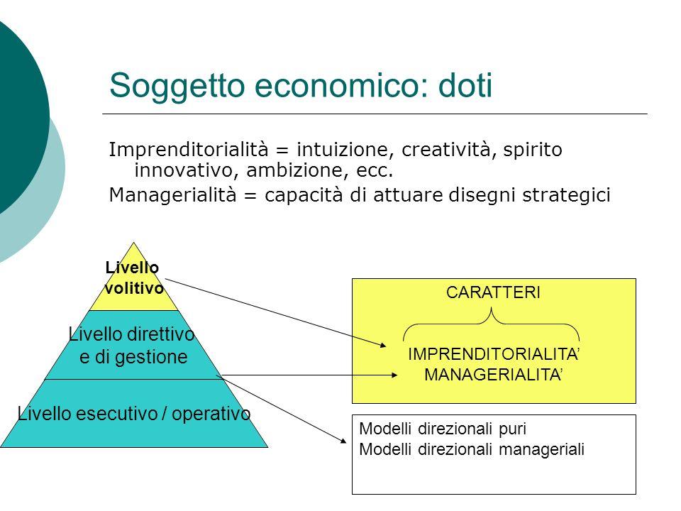 Soggetto economico: doti Imprenditorialità = intuizione, creatività, spirito innovativo, ambizione, ecc.