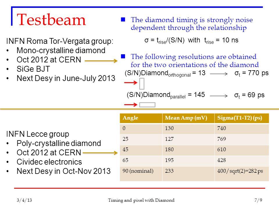 INFN Roma Tor-Vergata group: Mono-crystalline diamond Oct 2012 at CERN SiGe BJT Next Desy in June-July 2013 INFN Lecce group Poly-crystalline diamond