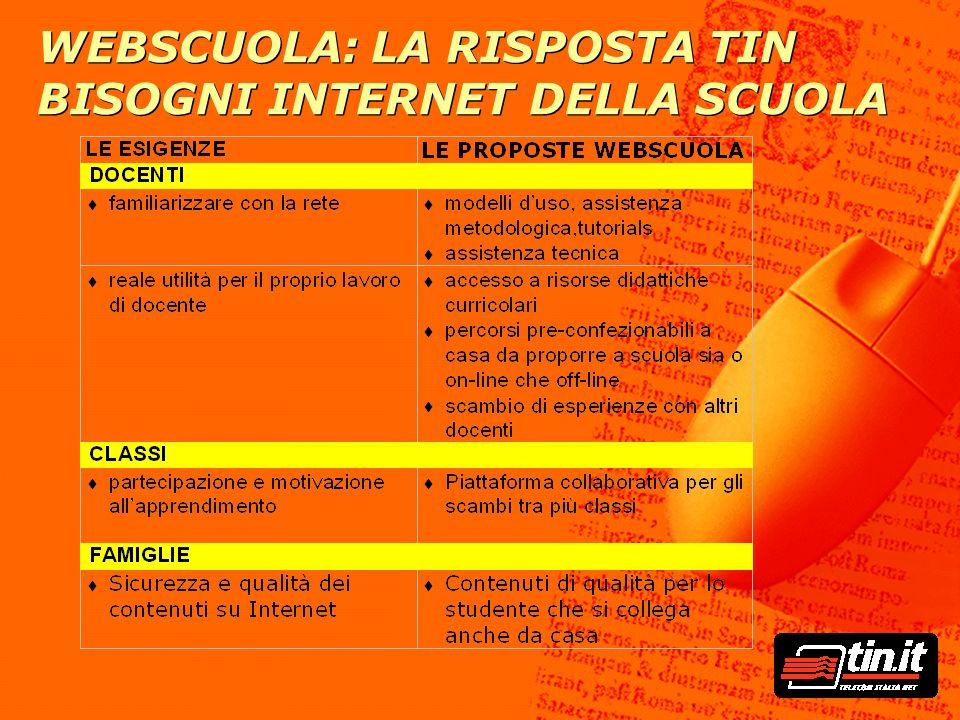 WEBSCUOLA: LA RISPOSTA TIN BISOGNI INTERNET DELLA SCUOLA