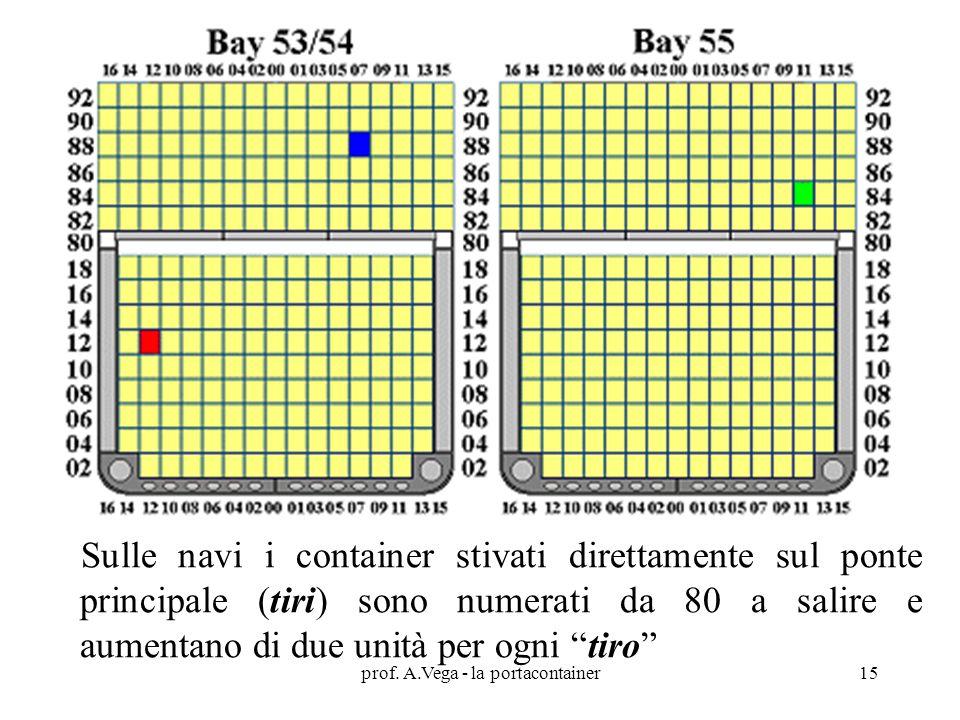 Sulle navi i container stivati direttamente sul ponte principale (tiri) sono numerati da 80 a salire e aumentano di due unità per ogni tiro prof.