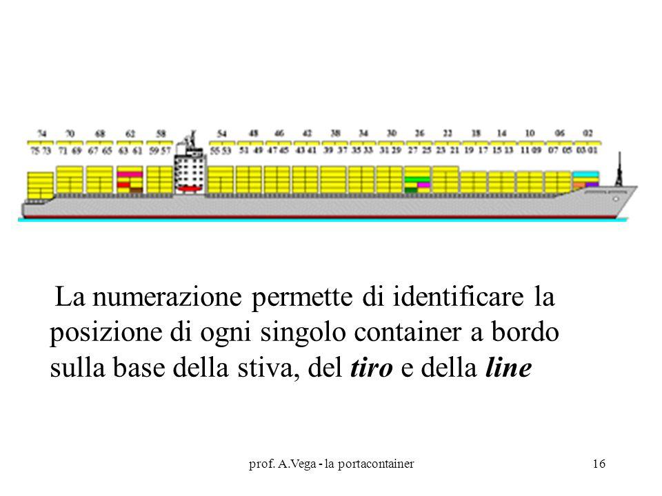 La numerazione permette di identificare la posizione di ogni singolo container a bordo sulla base della stiva, del tiro e della line prof.
