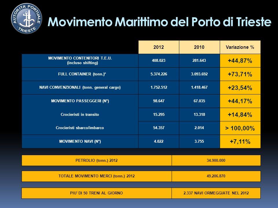 Movimento Marittimo del Porto di Trieste 20122010Variazione % MOVIMENTO CONTENITORI T.E.U.