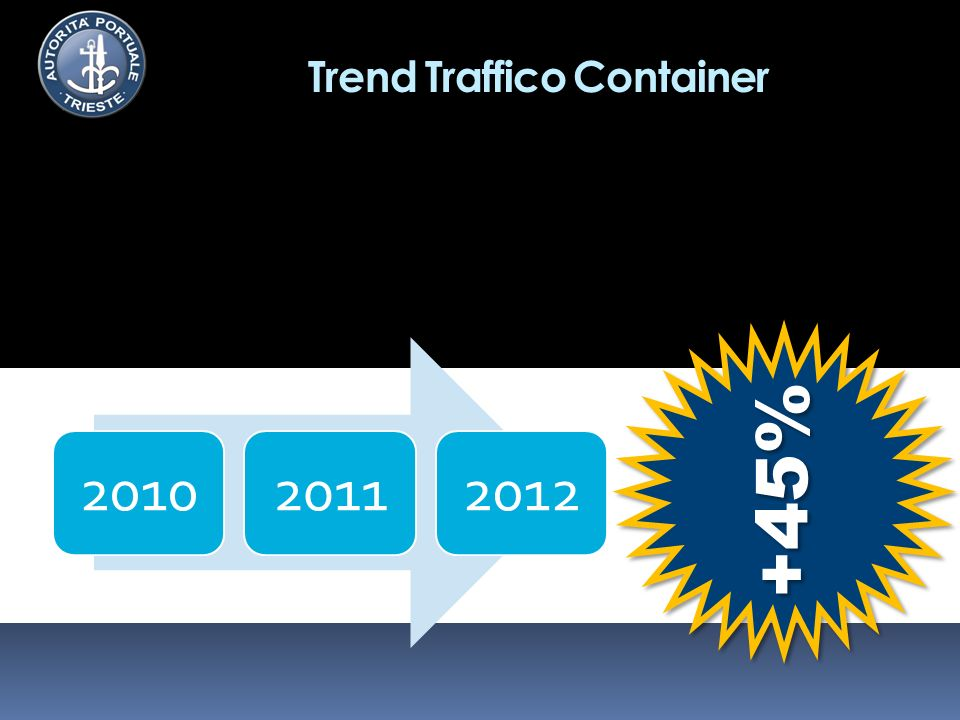 Trend Traffico Container 201020112012 +45%