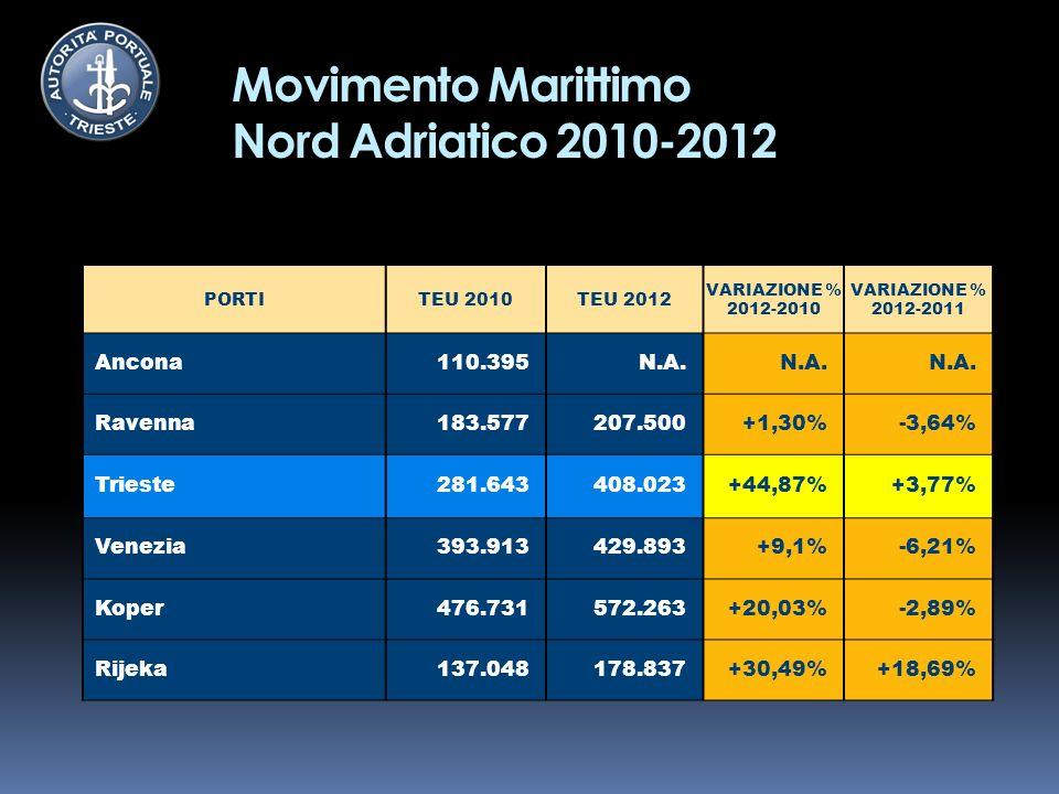 Movimento Marittimo Nord Adriatico 2010-2012 PORTITEU 2010TEU 2012 VARIAZIONE % 2012-2010 VARIAZIONE % 2012-2011 Ancona110.395N.A.