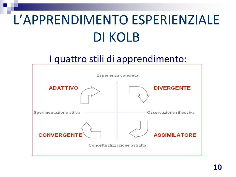 I quattro stili di apprendimento: L'APPRENDIMENTO ESPERIENZIALE DI KOLB 10