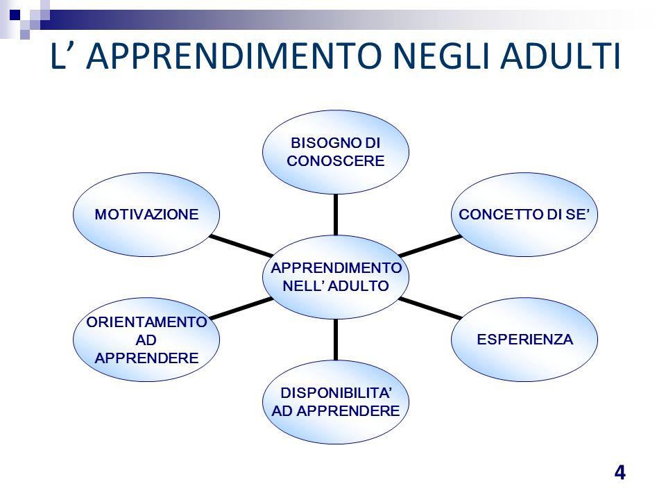 Adattare i compiti agli studenti, utilizzando una alternanza di: stimoli e supporti (visivi, uditivi, etc); attività; approcci.