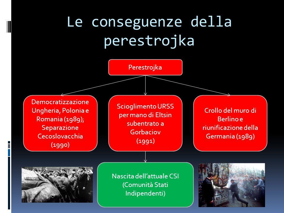 Le conseguenze della perestrojka Perestrojka Democratizzazione Ungheria, Polonia e Romania (1989); Separazione Cecoslovacchia (1990) Crollo del muro d