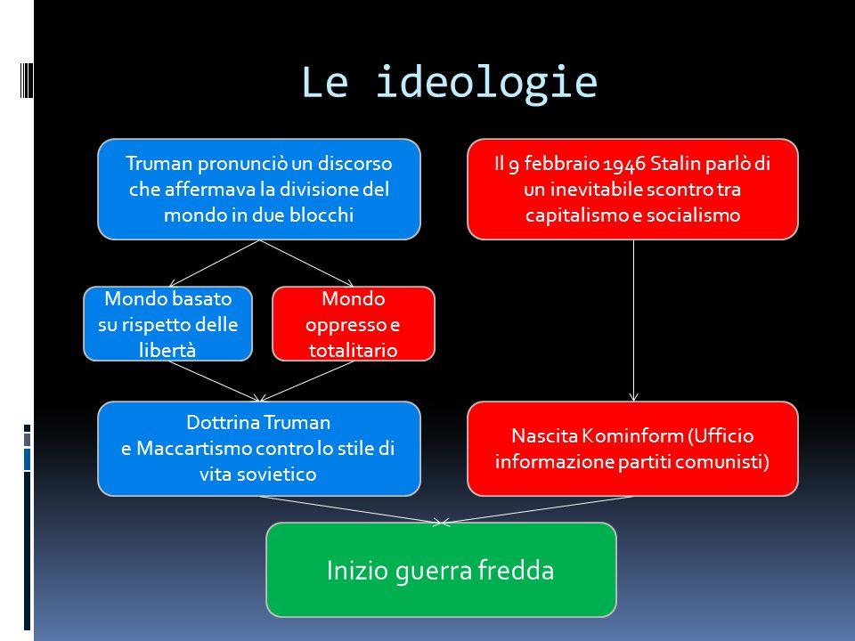 Le ideologie Truman pronunciò un discorso che affermava la divisione del mondo in due blocchi Mondo oppresso e totalitario Mondo basato su rispetto de
