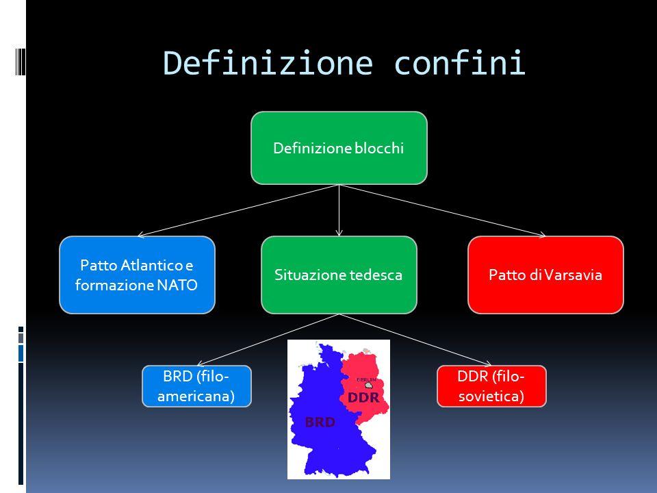 Definizione confini Definizione blocchi Situazione tedesca BRD (filo- americana) DDR (filo- sovietica) Patto di Varsavia Patto Atlantico e formazione