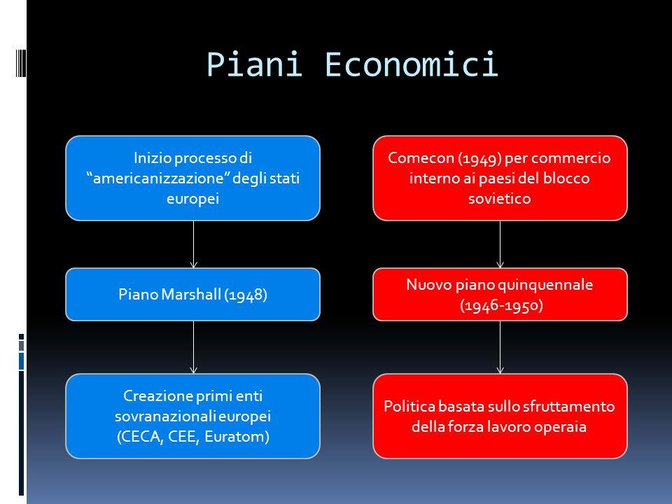 """Piani Economici Inizio processo di """"americanizzazione"""" degli stati europei Piano Marshall (1948) Creazione primi enti sovranazionali europei (CECA, CE"""