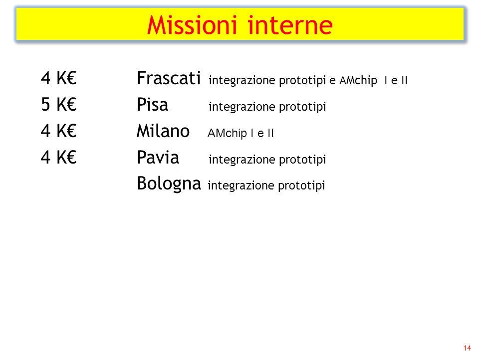Missioni interne 14 4 K€ Frascati integrazione prototipi e AMchip I e II 5 K€ Pisa integrazione prototipi 4 K€ Milano AMchip I e II 4 K€ Pavia integrazione prototipi Bologna integrazione prototipi