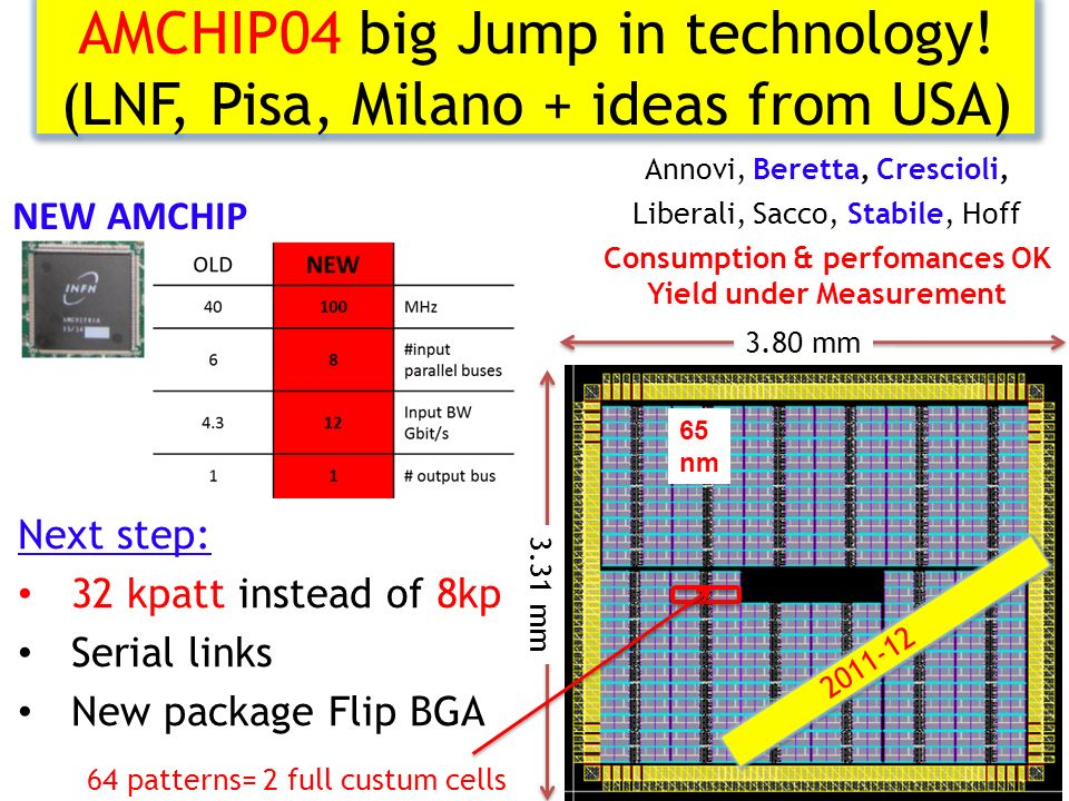 AMCHIP04 big Jump in technology! (LNF, Pisa, Milano + ideas from USA) 4 65 nm 2011-12 3.80 mm 3.31 mm 64 patterns= 2 full custum cells Annovi, Beretta