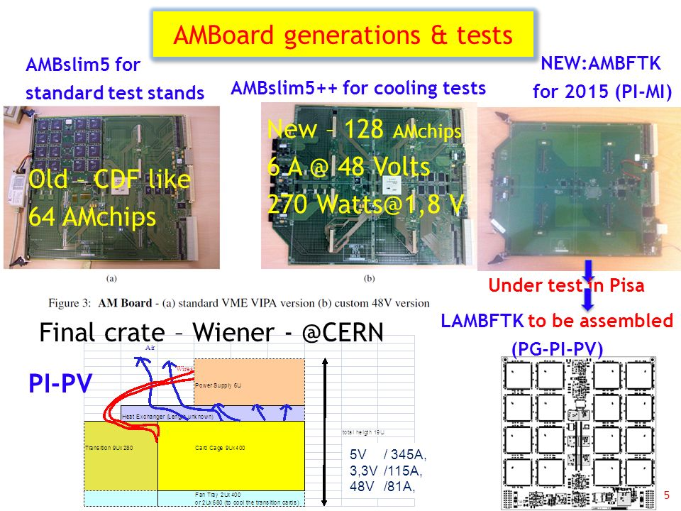 AMBoard generations & tests 5 Old – CDF like 64 AMchips New – 128 AMchips 6 A @ 48 Volts 270 Watts@1,8 V 5V/ 345A, 3,3V/115A, 48V /81A, Final crate –