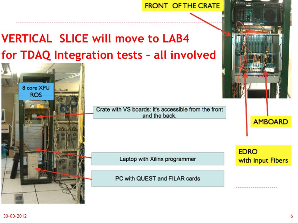 30-03-20126 VERTICAL SLICE will move to LAB4 for TDAQ Integration tests – all involved ACTIVITY @CERN 2013