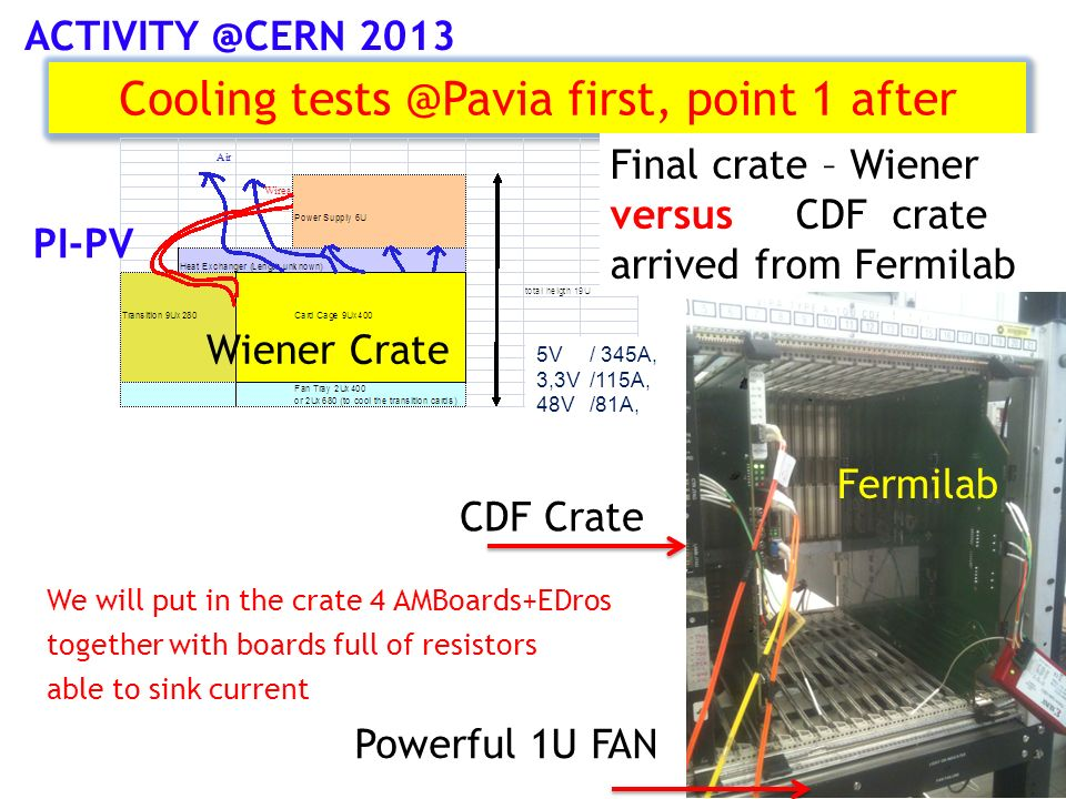 Cooling tests @Pavia first, point 1 after 7 5V/ 345A, 3,3V/115A, 48V /81A, Final crate – Wiener versus CDF crate arrived from Fermilab PI-PV Wiener Crate CDF Crate Powerful 1U FAN We will put in the crate 4 AMBoards+EDros together with boards full of resistors able to sink current Fermilab ACTIVITY @CERN 2013