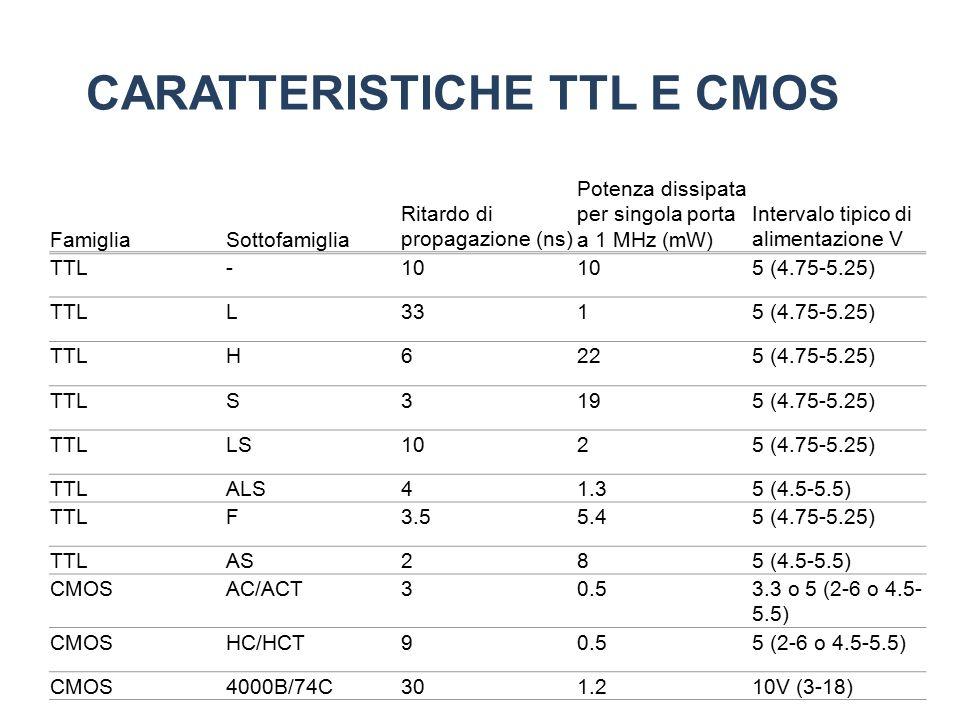 CARATTERISTICHE TTL E CMOS 12 FamigliaSottofamiglia Ritardo di propagazione (ns) Potenza dissipata per singola porta a 1 MHz (mW) Intervalo tipico di alimentazione V TTL-10 5 (4.75-5.25) TTLL3315 (4.75-5.25) TTLH6225 (4.75-5.25) TTLS3195 (4.75-5.25) TTLLS1025 (4.75-5.25) TTLALS41.35 (4.5-5.5) TTLF3.55.45 (4.75-5.25) TTLAS285 (4.5-5.5) CMOSAC/ACT30.53.3 o 5 (2-6 o 4.5- 5.5) CMOSHC/HCT90.55 (2-6 o 4.5-5.5) CMOS4000B/74C301.210V (3-18)