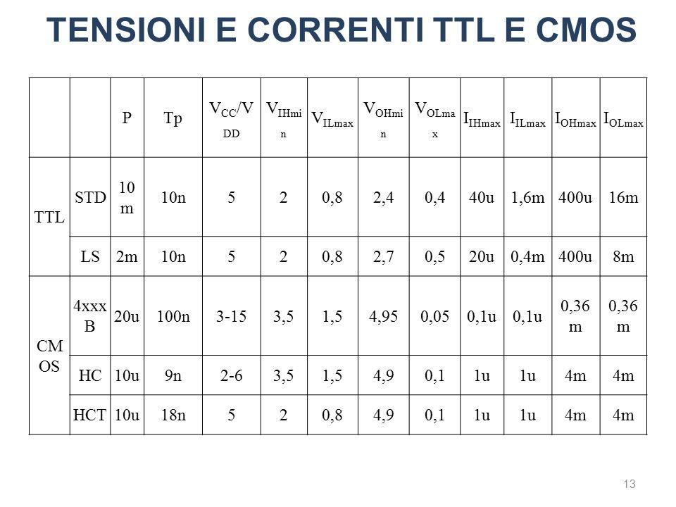 TENSIONI E CORRENTI TTL E CMOS 13 PTp V CC /V DD V IHmi n V ILmax V OHmi n V OLma x I IHmax I ILmax I OHmax I OLmax TTL STD 10 m 10n520,82,40,440u1,6m400u16m LS2m10n520,82,70,520u0,4m400u8m CM OS 4xxx B 20u100n3-153,51,54,950,050,1u 0,36 m HC10u9n2-63,51,54,90,11u 4m HCT10u18n520,84,90,11u 4m