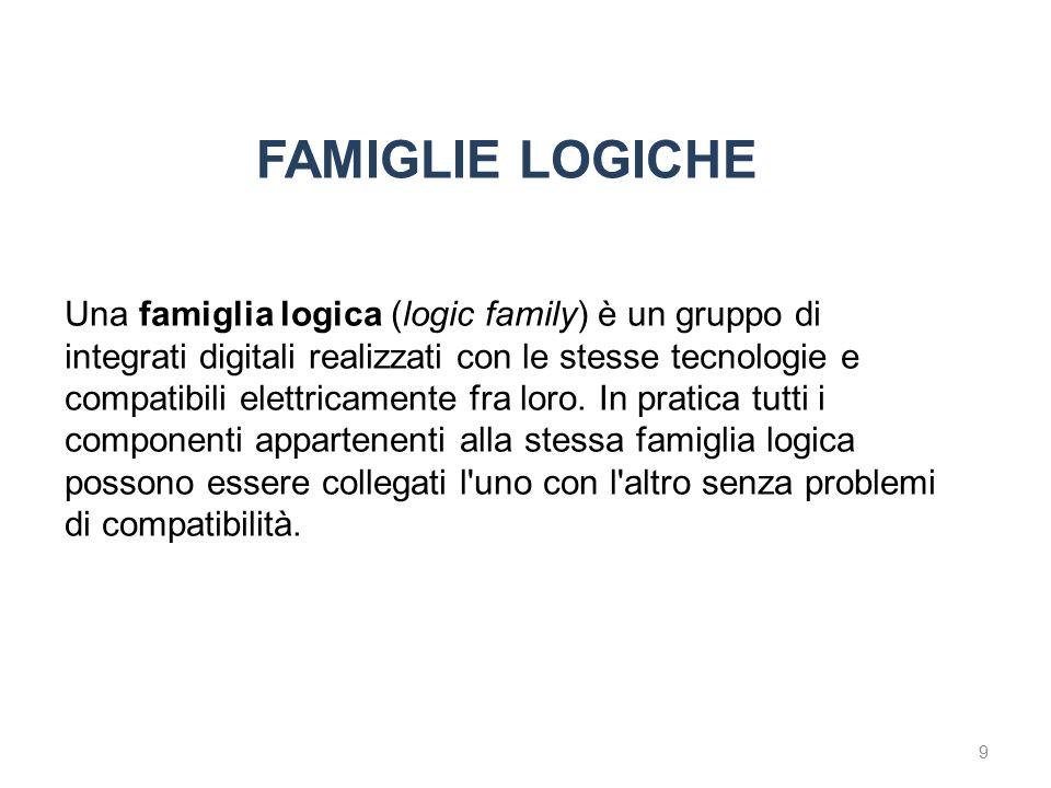 9 FAMIGLIE LOGICHE Una famiglia logica (logic family) è un gruppo di integrati digitali realizzati con le stesse tecnologie e compatibili elettricamen