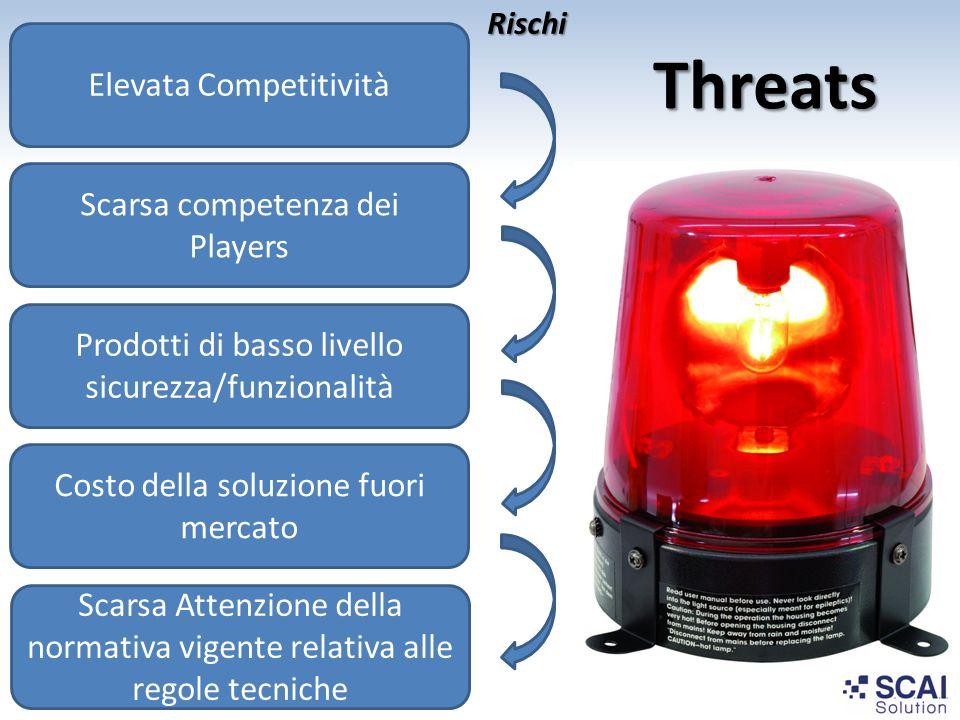Threats Elevata Competitività Prodotti di basso livello sicurezza/funzionalità Costo della soluzione fuori mercato Scarsa Attenzione della normativa v