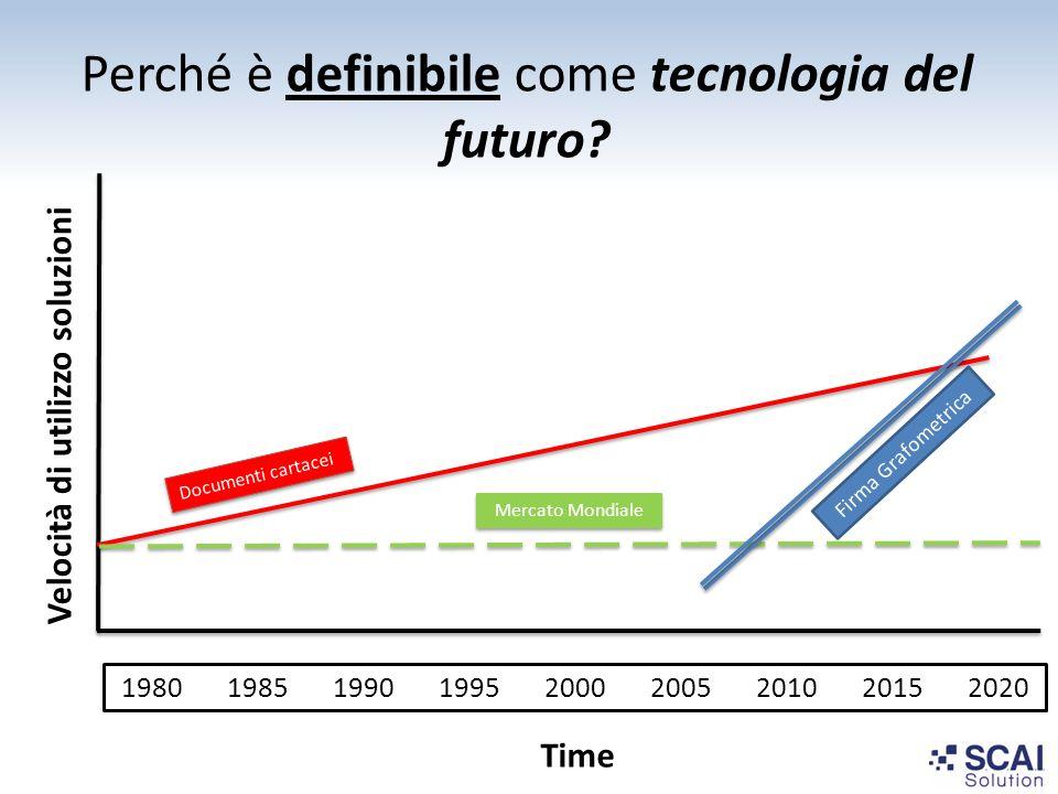 Perché è definibile come tecnologia del futuro? Velocità di utilizzo soluzioni Time Documenti cartacei 198019851990199520002005201020152020 Mercato Mo