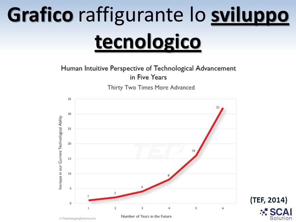 Graficosviluppo tecnologico Grafico raffigurante lo sviluppo tecnologico (TEF, 2014)