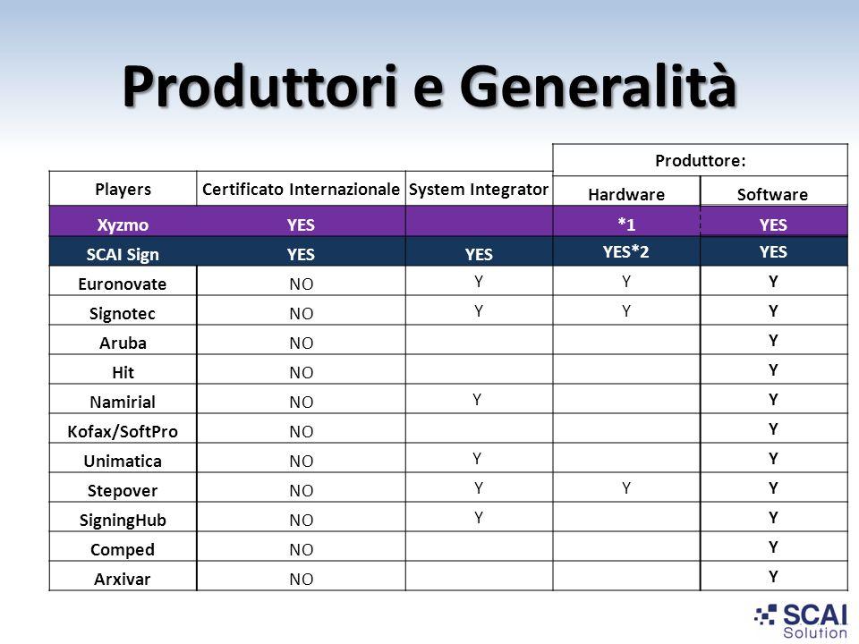 Produttori e Generalità Produttore: PlayersCertificato InternazionaleSystem Integrator HardwareSoftware XyzmoYES *1YES SCAI SignYES YES*2YES Euronovat