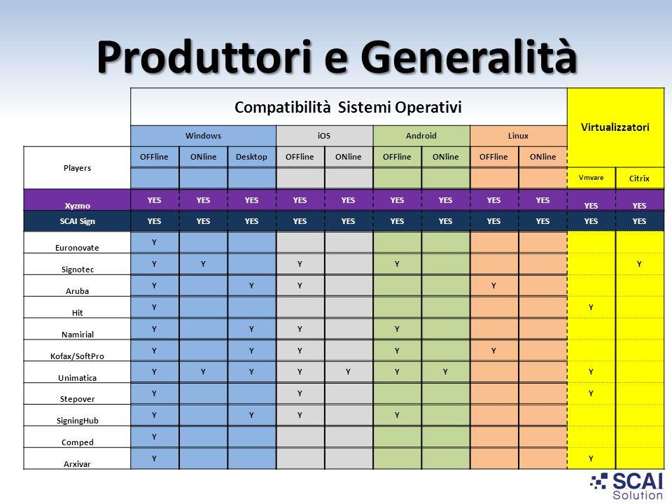 Produttori e Generalità Compatibilità Sistemi Operativi Virtualizzatori WindowsiOSAndroidLinux Players OFFlineONlineDesktopOFFlineONlineOFFlineONlineO